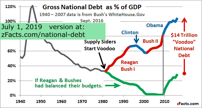 How voodoo caused most of the national debt zfacts us national debt gdp graph sciox Image collections