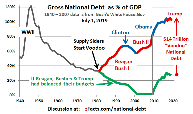 presidents new debt